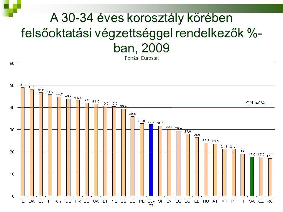 A 30-34 éves korosztály körében felsőoktatási végzettséggel rendelkezők %- ban, 2009 Forrás: Eurostat