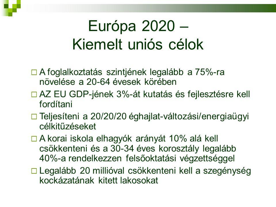 Európa 2020 – Kiemelt uniós célok  A foglalkoztatás szintjének legalább a 75%-ra növelése a 20-64 évesek körében  AZ EU GDP-jének 3%-át kutatás és fejlesztésre kell fordítani  Teljesíteni a 20/20/20 éghajlat-változási/energiaügyi célkitűzéseket  A korai iskola elhagyók arányát 10% alá kell csökkenteni és a 30-34 éves korosztály legalább 40%-a rendelkezzen felsőoktatási végzettséggel  Legalább 20 millióval csökkenteni kell a szegénység kockázatának kitett lakosokat