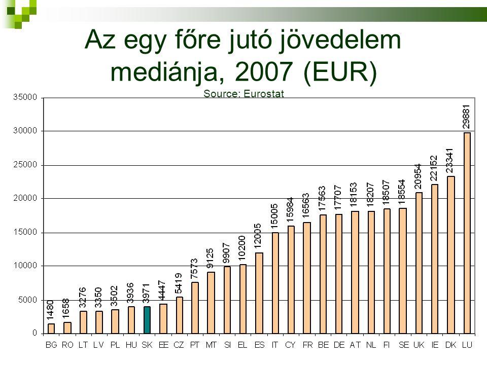 Az egy főre jutó jövedelem mediánja, 2007 (EUR) Source: Eurostat