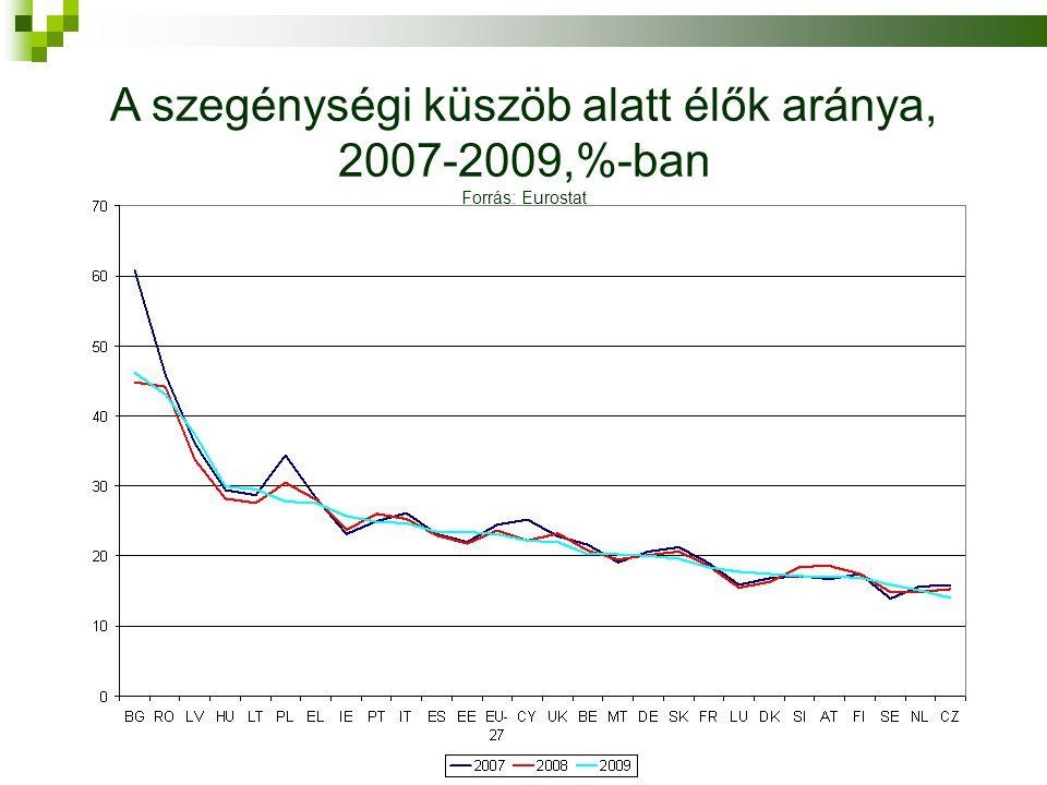 A szegénységi küszöb alatt élők aránya, 2007-2009,%-ban Forrás: Eurostat