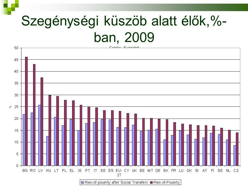 Szegénységi küszöb alatt élők,%- ban, 2009 Forrás: Eurostat