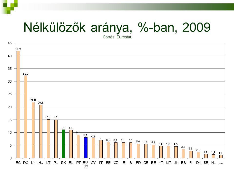 Nélkülözők aránya, %-ban, 2009 Forrás: Eurostat