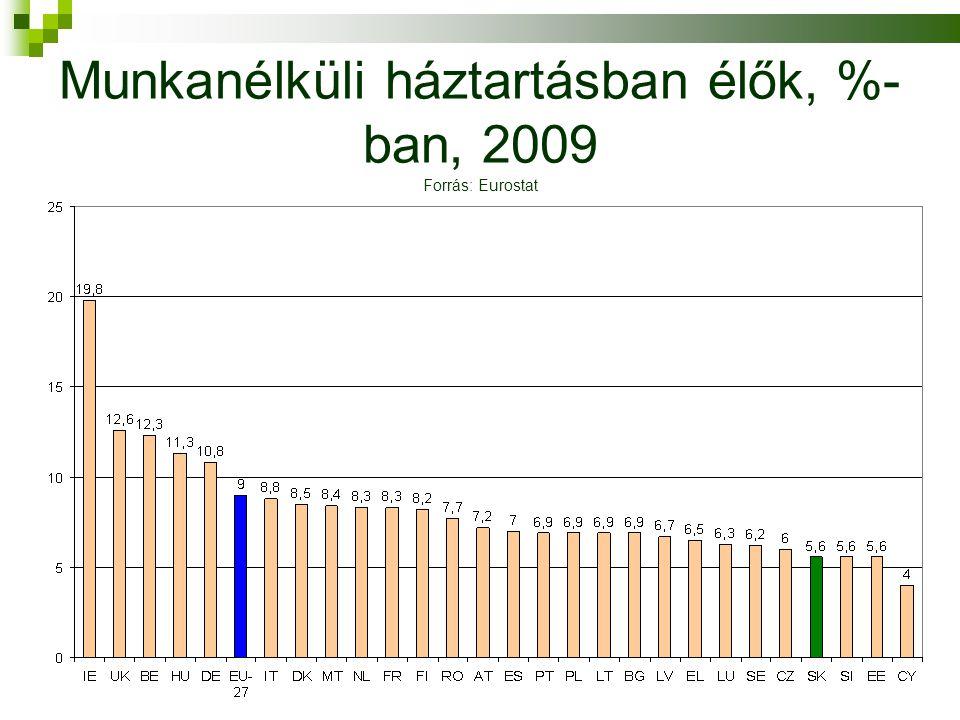 Munkanélküli háztartásban élők, %- ban, 2009 Forrás: Eurostat