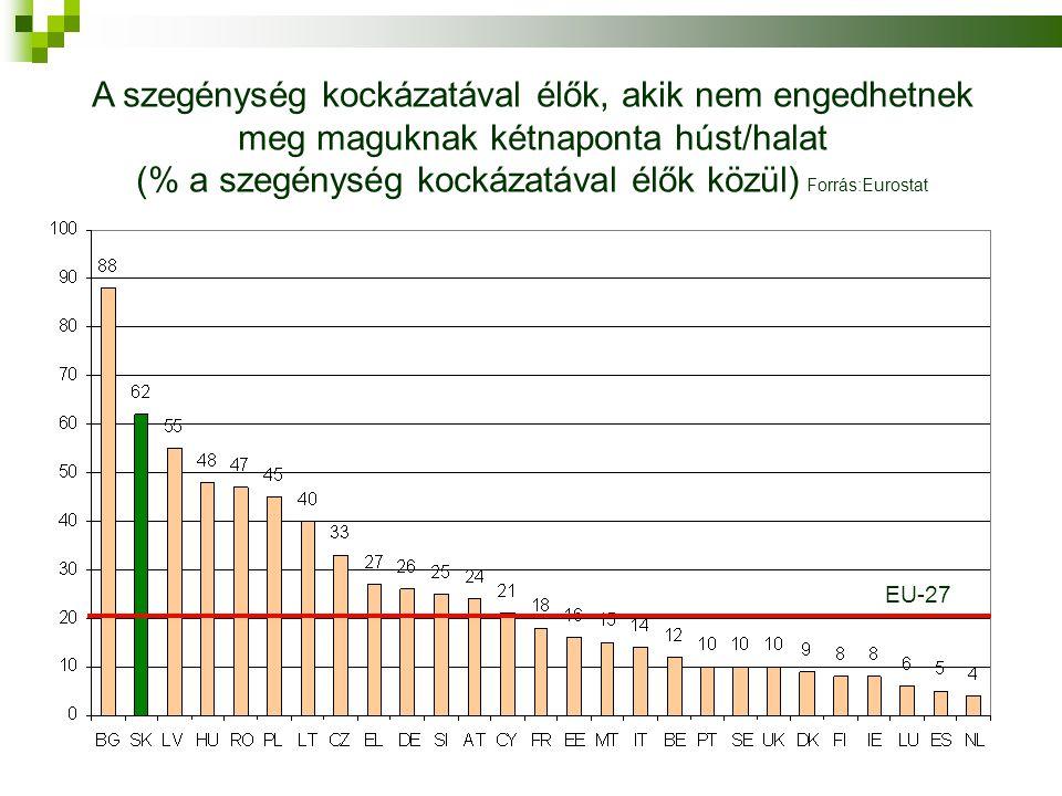 A szegénység kockázatával élők, akik nem engedhetnek meg maguknak kétnaponta húst/halat (% a szegénység kockázatával élők közül) Forrás:Eurostat EU-27