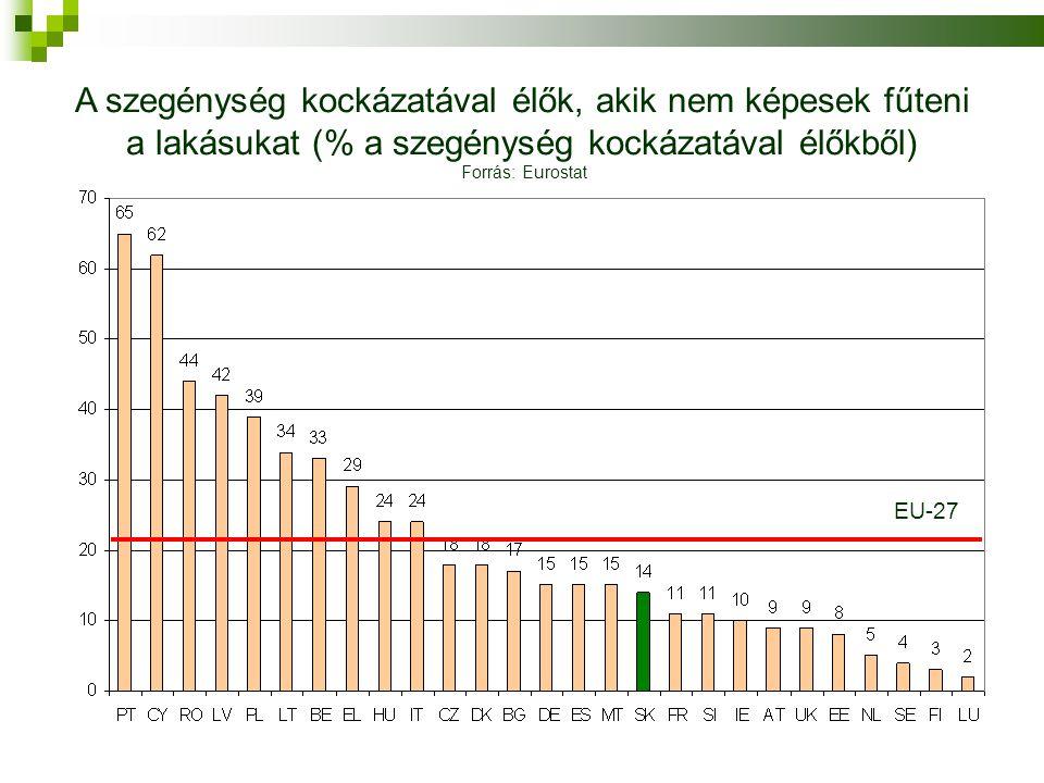 A szegénység kockázatával élők, akik nem képesek fűteni a lakásukat (% a szegénység kockázatával élőkből) Forrás: Eurostat EU-27