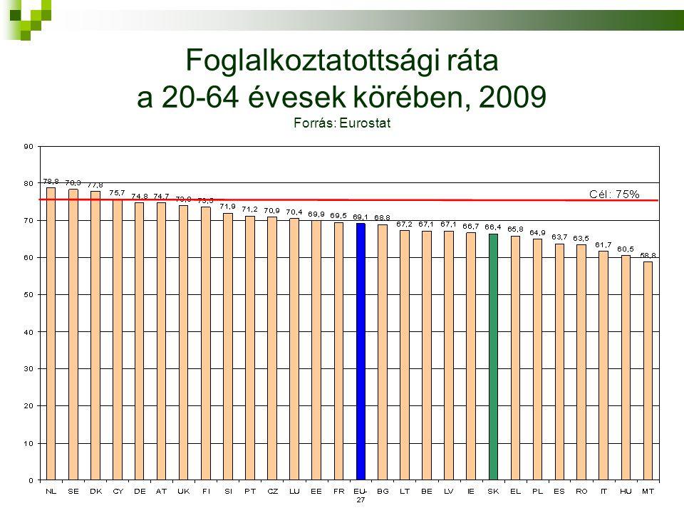 Foglalkoztatottsági ráta a 20-64 évesek körében, 2009 Forrás: Eurostat
