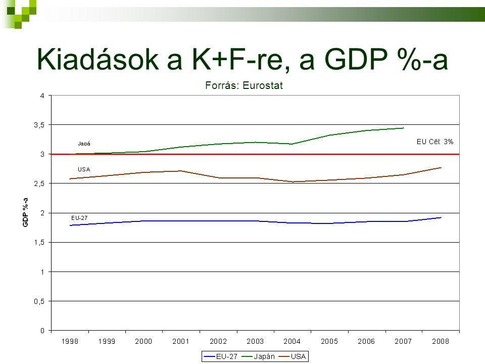 Kiadások a K+F-re, a GDP %-a Forrás: Eurostat