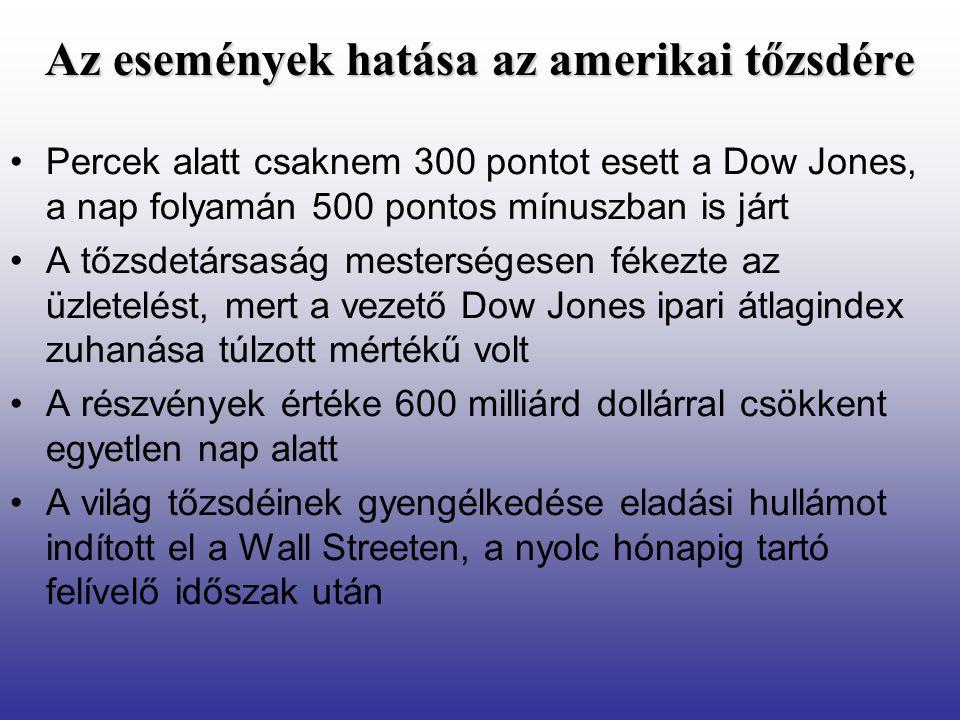 Az események hatása az amerikai tőzsdére •Percek alatt csaknem 300 pontot esett a Dow Jones, a nap folyamán 500 pontos mínuszban is járt •A tőzsdetársaság mesterségesen fékezte az üzletelést, mert a vezető Dow Jones ipari átlagindex zuhanása túlzott mértékű volt •A részvények értéke 600 milliárd dollárral csökkent egyetlen nap alatt •A világ tőzsdéinek gyengélkedése eladási hullámot indított el a Wall Streeten, a nyolc hónapig tartó felívelő időszak után