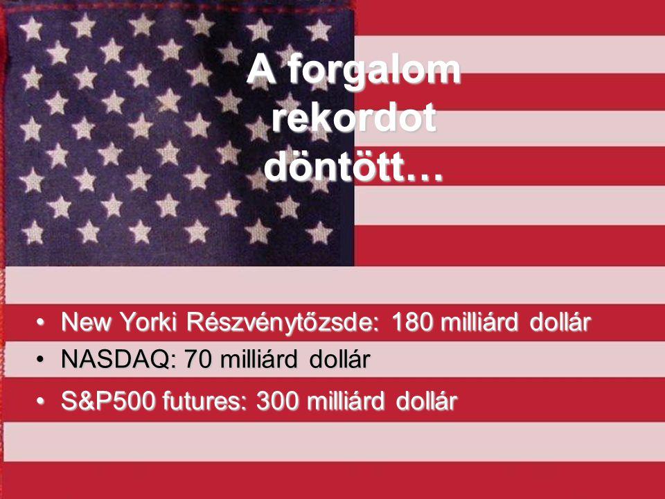 A forgalom rekordot döntött… •New Yorki Részvénytőzsde: 180 milliárd dollár •NASDAQ: 70 milliárd dollár •S&P500 futures: 300 milliárd dollár