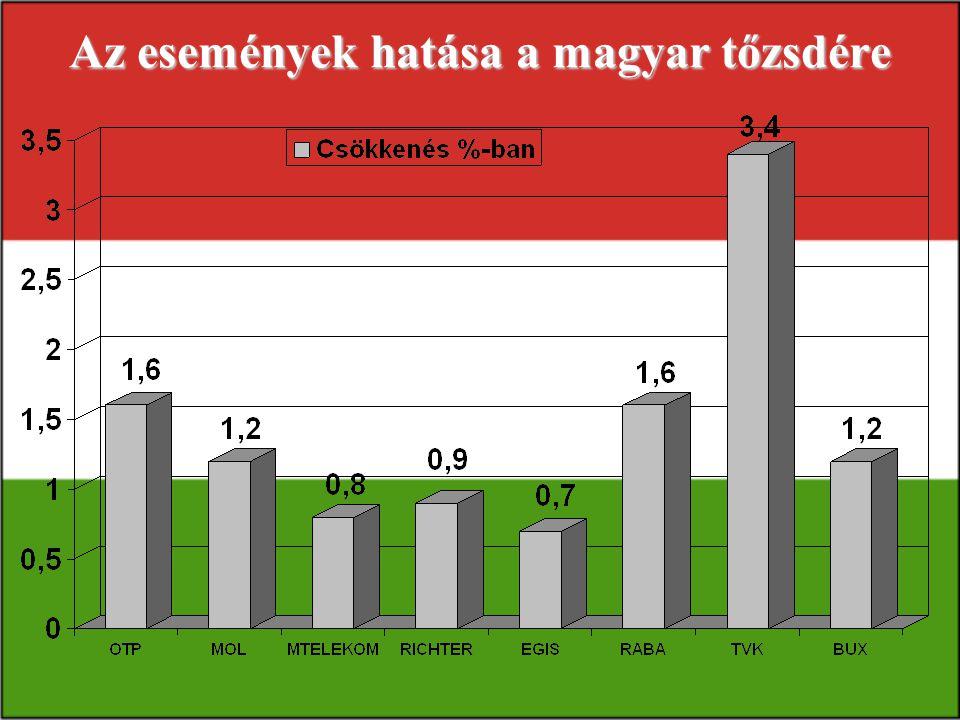 Az események hatása a magyar tőzsdére