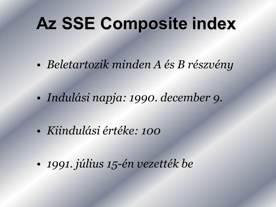 Az SSE Composite index •Beletartozik minden A és B részvény •Indulási napja: 1990.