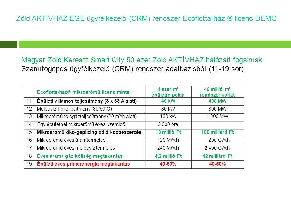 Zöld AKTÍVHÁZ EGE ügyfélkezelő (CRM) rendszer Ecoflotta-ház ® licenc DEMO Magyar Zöld Kereszt Smart City 50 ezer Zöld AKTÍVHÁZ hálózati fogalmak Számítógépes ügyfélkezelő (CRM) rendszer adatbázisból (11-19 sor) Ecoflotta-ház® mikroerőmű licenc minta 4 ezer m² épületre példa 40 millió m² rendszer korlát 11Épületi villamos teljesítmény (3 x 63 A alatt)40 kW400 MW 12Melegvíz hő teljesítmény (80/60 C)80 kW800 MW 13Mikroerőmű földgázteljesítmény (20 m³/h alatt)130 kW1.300 MW 14Egy épületnél mikroerőmű éves üzemidő3.000 óra 15Mikroerőmű öko-géplízing zöld közbeszerzés18 millió Ft180 milliárd Ft 16Mikroerőmű éves áramtermelés120 MW.h1.200 GW.h 17Mikroerőmű éves melegvíz termelés240 MW.h2.400 GW.h 18Éves áram+ gáz költség megtakarítás4,2 millió Ft42 milliárd Ft 19Épületi éves primerenergia megtakarítás40-50%