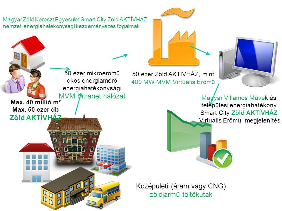 Magyar Zöld Kereszt Egyesület Smart City Zöld AKTÍVHÁZ nemzeti energiahatékonysági kezdeményezés fogalmak 50 ezer Zöld AKTÍVHÁZ, mint 400 MW MVM Virtuális Erőmű Max.