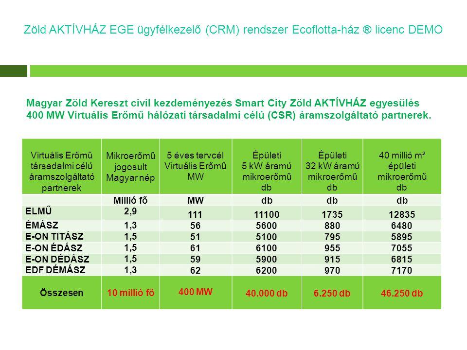 Zöld AKTÍVHÁZ EGE ügyfélkezelő (CRM) rendszer Ecoflotta-ház ® licenc DEMO Magyar Zöld Kereszt civil kezdeményezés Smart City Zöld AKTÍVHÁZ egyesülés 400 MW Virtuális Erőmű hálózati társadalmi célú (CSR) áramszolgáltató partnerek.