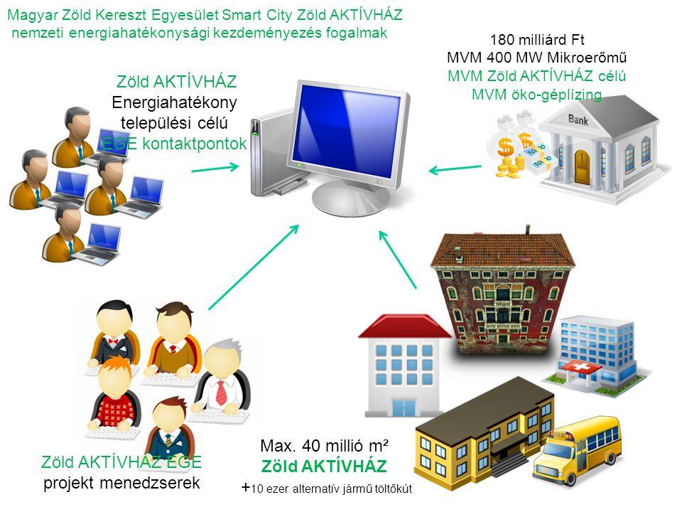 Magyar Zöld Kereszt Egyesület Smart City Zöld AKTÍVHÁZ nemzeti energiahatékonysági kezdeményezés fogalmak Max. 40 millió m² Zöld AKTÍVHÁZ + 10 ezer al