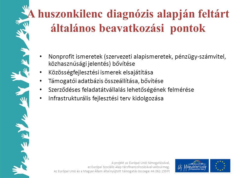 • Nonprofit ismeretek (szervezeti alapismeretek, pénzügy-számvitel, közhasznúsági jelentés) bővítése • Közösségfejlesztési ismerek elsajátítása • Támo