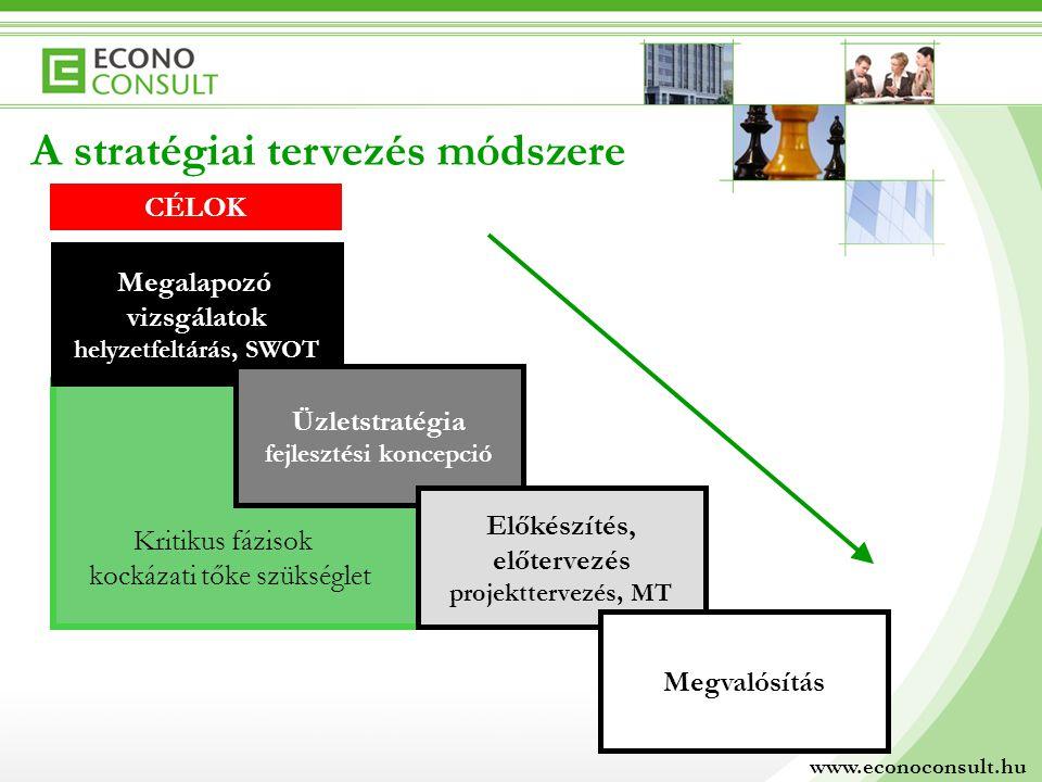 A stratégiai tervezés módszere Megalapozó vizsgálatok helyzetfeltárás, SWOT Üzletstratégia fejlesztési koncepció Előkészítés, előtervezés projekttervezés, MT Megvalósítás Kritikus fázisok kockázati tőke szükséglet www.econoconsult.hu CÉLOK