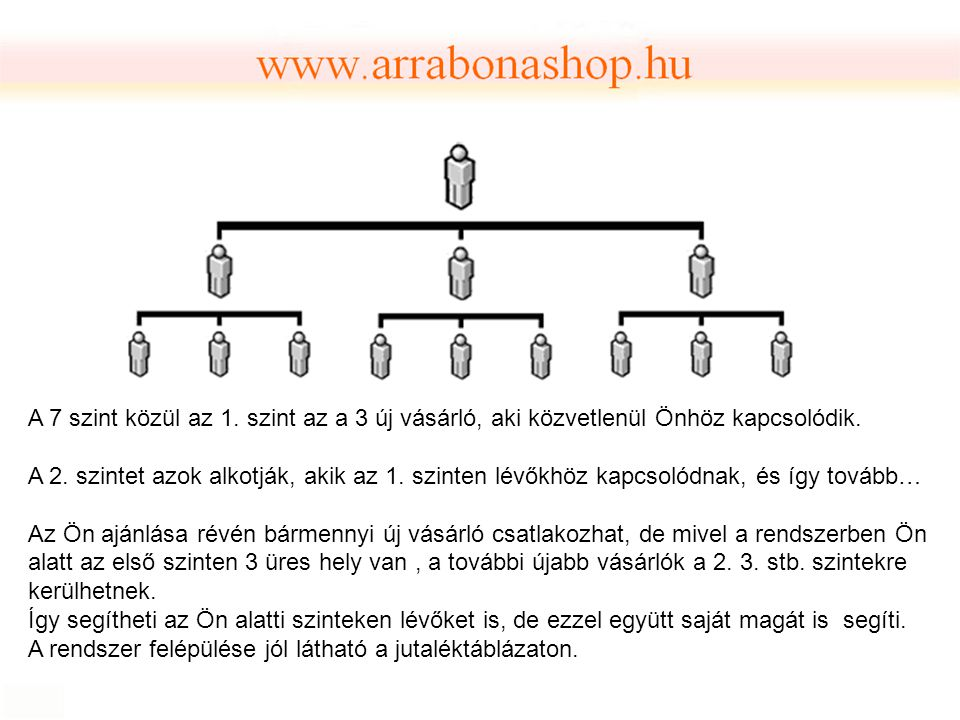A 7 szint közül az 1. szint az a 3 új vásárló, aki közvetlenül Önhöz kapcsolódik. A 2. szintet azok alkotják, akik az 1. szinten lévőkhöz kapcsolódnak
