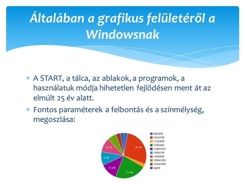  A START, a tálca, az ablakok, a programok, a használatuk módja hihetetlen fejlődésen ment át az elmúlt 25 év alatt.  Fontos paraméterek a felbontás