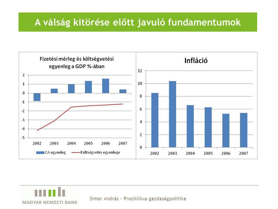 Simor András - Prociklikus gazdaságpolitika A válság kitörése előtt javuló fundamentumok
