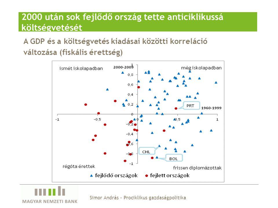 A GDP és a költségvetés kiadásai közötti korreláció változása (fiskális érettség) 2000 után sok fejlődő ország tette anticiklikussá költségvetését Sim