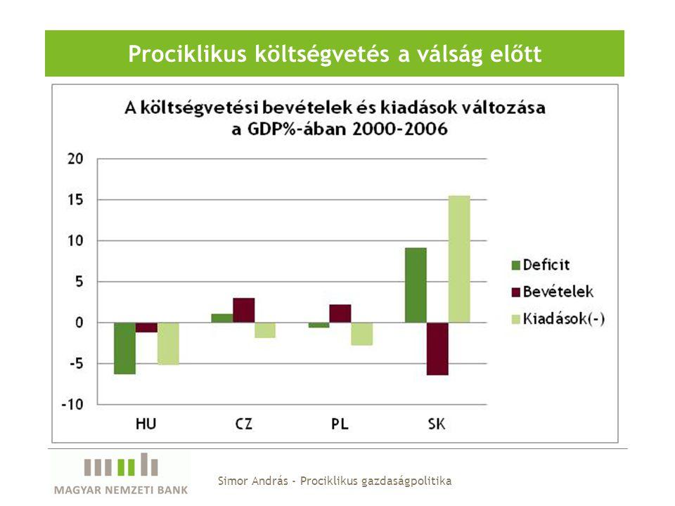 Simor András - Prociklikus gazdaságpolitika Prociklikus költségvetés a válság előtt
