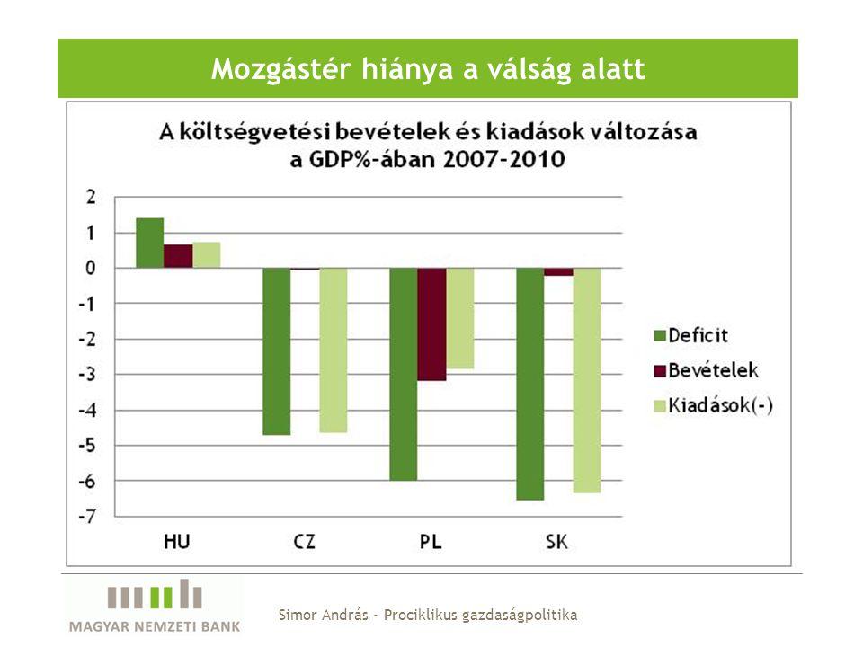Simor András - Prociklikus gazdaságpolitika Mozgástér hiánya a válság alatt