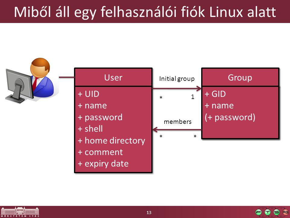 Miből áll egy felhasználói fiók Linux alatt User Group + GID + name (+ password) + GID + name (+ password) Initial group + UID + name + password + she