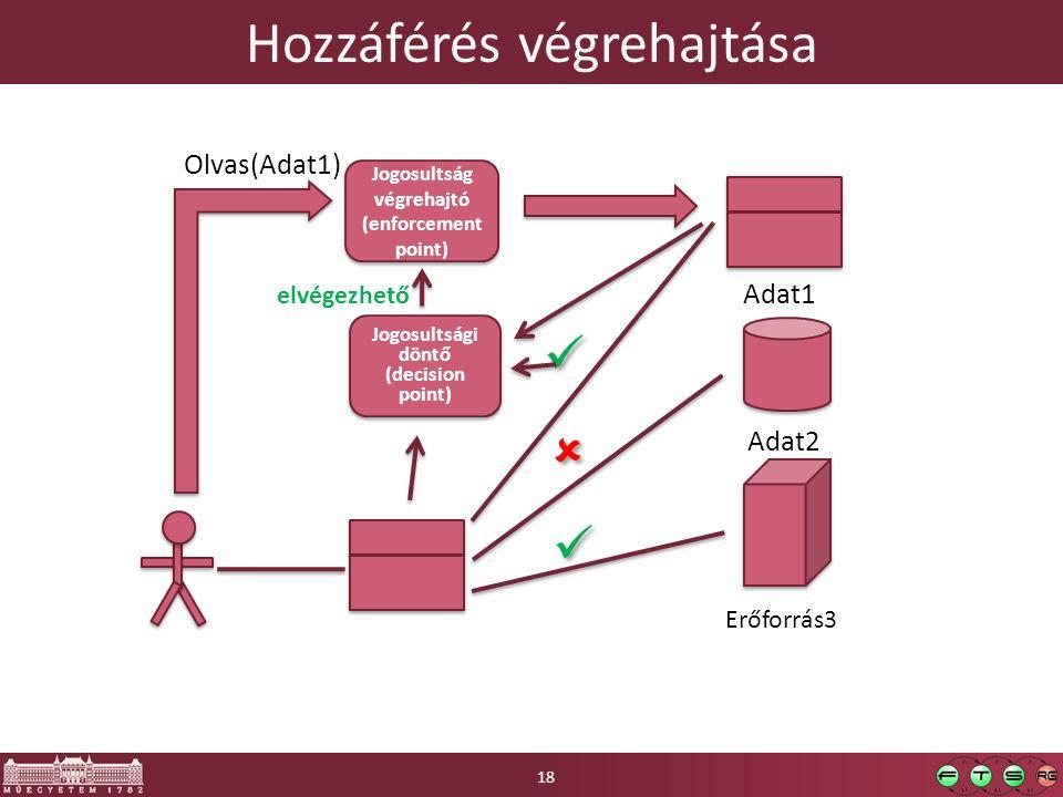 Hozzáférés végrehajtása Adat1 Olvas(Adat1) Adat2 Jogosultság végrehajtó (enforcement point) Jogosultság végrehajtó (enforcement point)       elv
