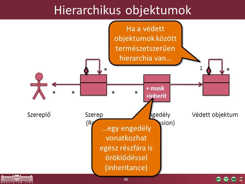 Hierarchikus objektumok SzereplőVédett objektumSzerep (Role) + mask +inherit + mask +inherit Engedély (Permission) * * *** * 1 Ha a védett objektumok