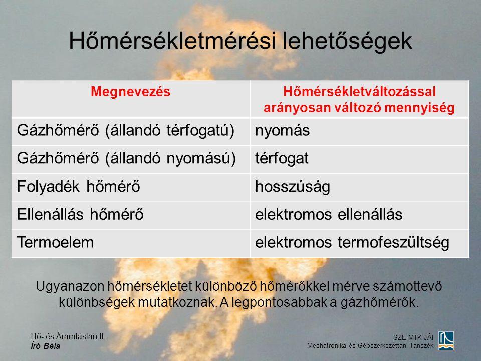 Hő- és Áramlástan II. Író Béla SZE-MTK-JÁI Mechatronika és Gépszerkezettan Tanszék MegnevezésHőmérsékletváltozással arányosan változó mennyiség Gázhőm