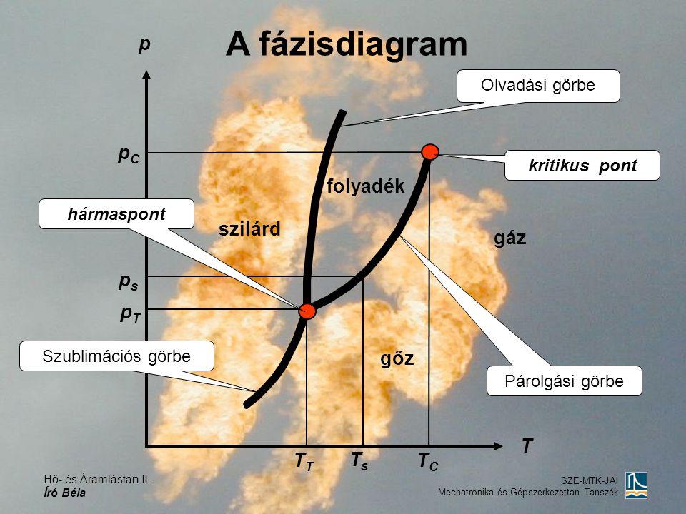 Hő- és Áramlástan II. Író Béla SZE-MTK-JÁI Mechatronika és Gépszerkezettan Tanszék p szilárd gáz folyadék T A fázisdiagram Szublimációs görbe Párolgás
