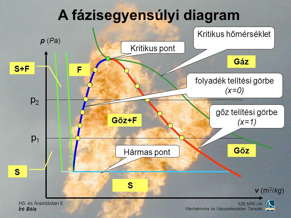Hő- és Áramlástan II. Író Béla SZE-MTK-JÁI Mechatronika és Gépszerkezettan Tanszék p (Pa) v (m 3 /kg) p1p1 p2p2 Kritikus pont gőz telítési görbe (x=1)