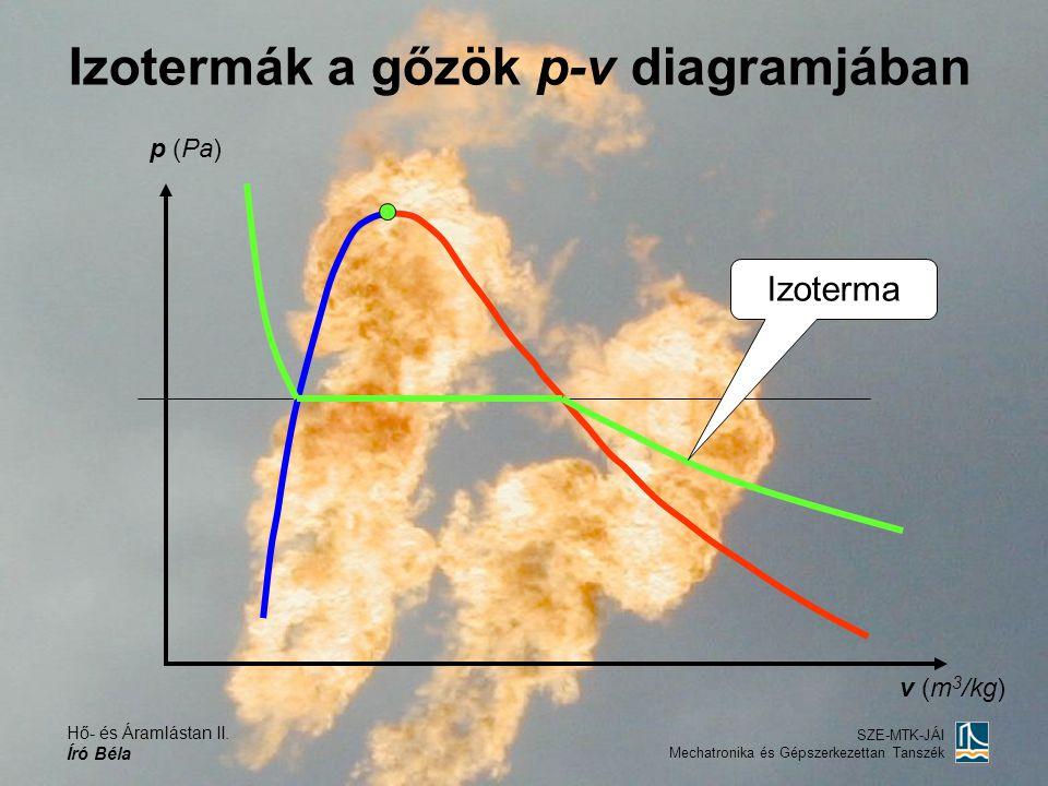 Hő- és Áramlástan II. Író Béla SZE-MTK-JÁI Mechatronika és Gépszerkezettan Tanszék p (Pa) v (m 3 /kg) Izotermák a gőzök p-v diagramjában Izoterma