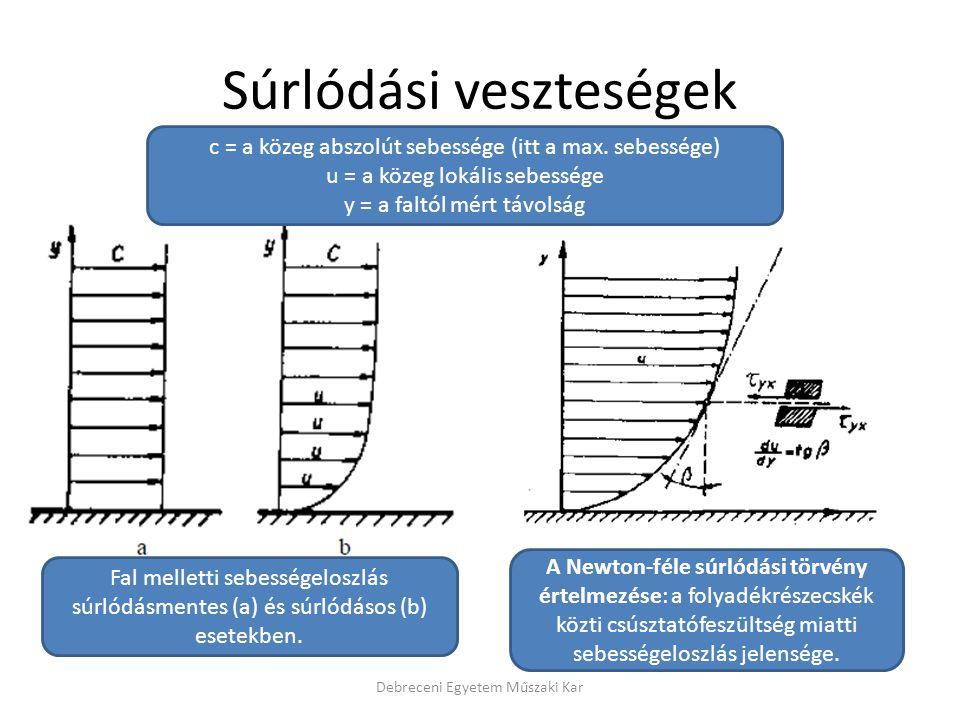 Súrlódási veszteségek Debreceni Egyetem Műszaki Kar Fal melletti sebességeloszlás súrlódásmentes (a) és súrlódásos (b) esetekben. A Newton-féle súrlód