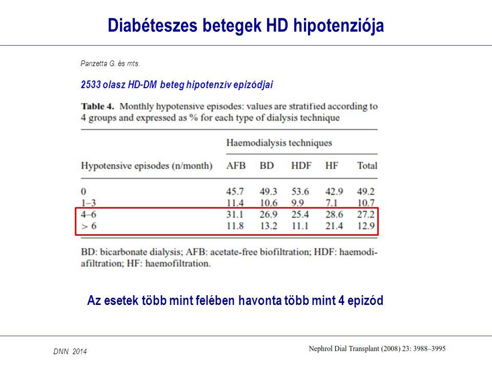 Diabéteszes betegek HD hipotenziója Az esetek több mint felében havonta több mint 4 epizód DNN 2014 Panzetta G. és mts. 2533 olasz HD-DM beteg hipoten