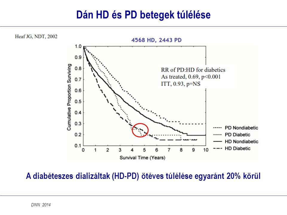 Dán HD és PD betegek túlélése A diabéteszes dializáltak (HD-PD) ötéves túlélése egyaránt 20% körül DNN 2014