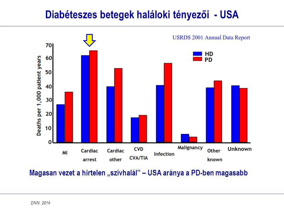 """Diabéteszes betegek haláloki tényezői - USA Magasan vezet a hirtelen """"szívhalál"""" – USA aránya a PD-ben magasabb DNN 2014"""