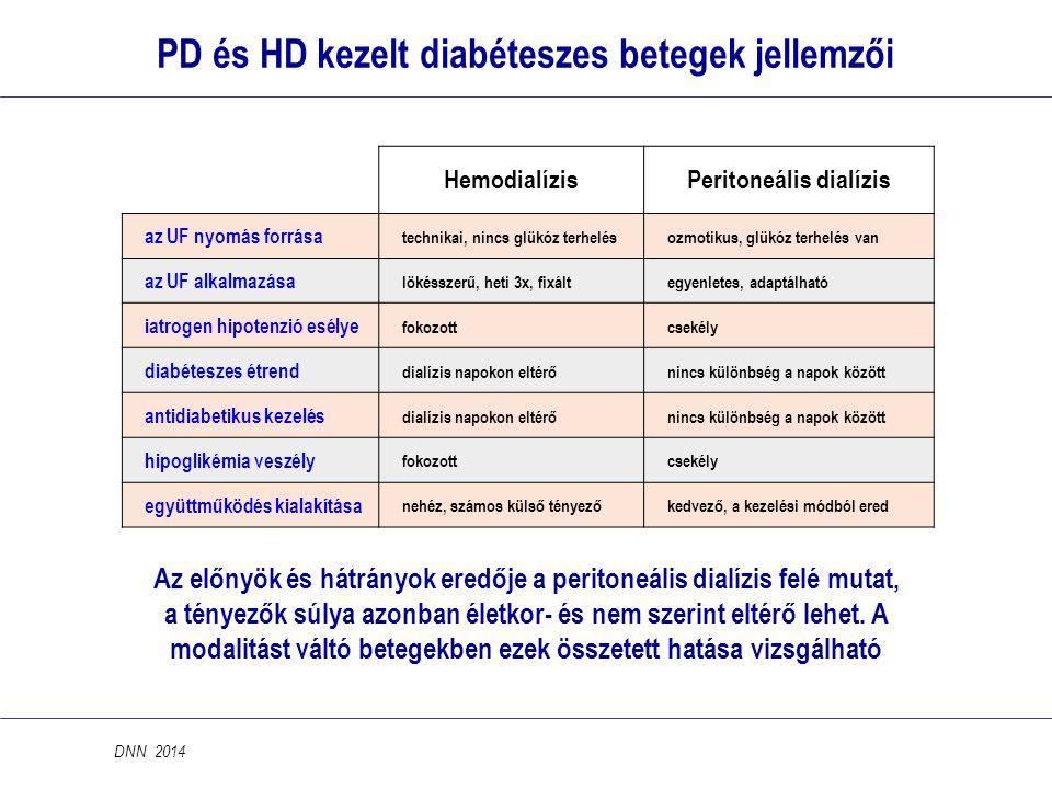 PD és HD kezelt diabéteszes betegek jellemzői HemodialízisPeritoneális dialízis az UF nyomás forrása technikai, nincs glükóz terhelésozmotikus, glükóz