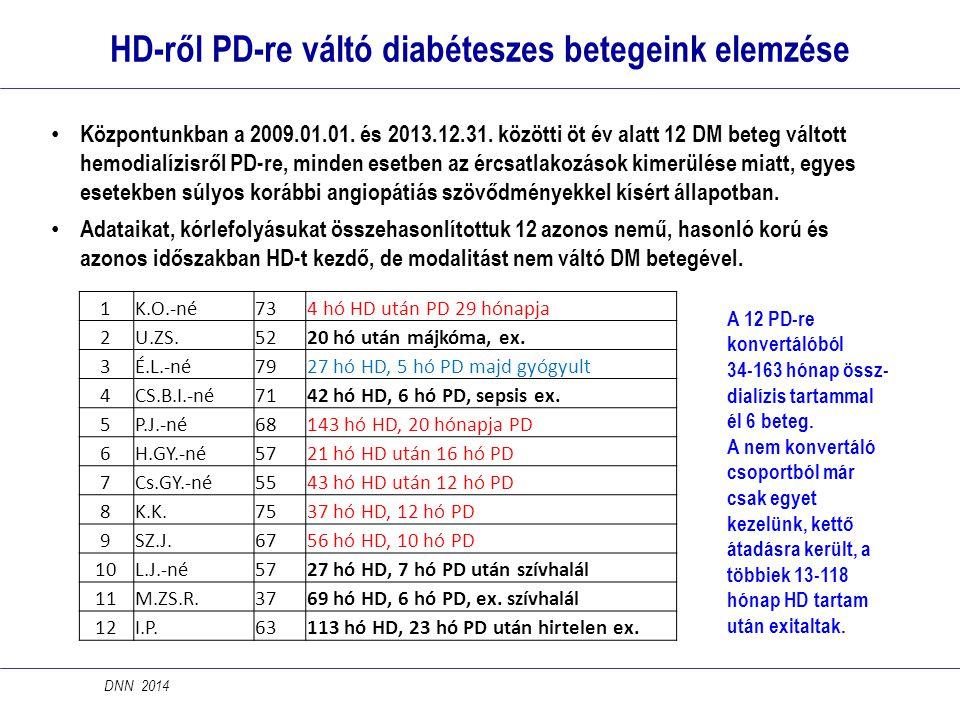 HD-ről PD-re váltó diabéteszes betegeink elemzése DNN 2014 • Központunkban a 2009.01.01. és 2013.12.31. közötti öt év alatt 12 DM beteg váltott hemodi