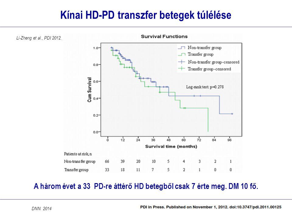 Kínai HD-PD transzfer betegek túlélése A három évet a 33 PD-re áttérő HD betegből csak 7 érte meg. DM 10 fő. DNN 2014 Li-Zheng et al., PDI 2012.