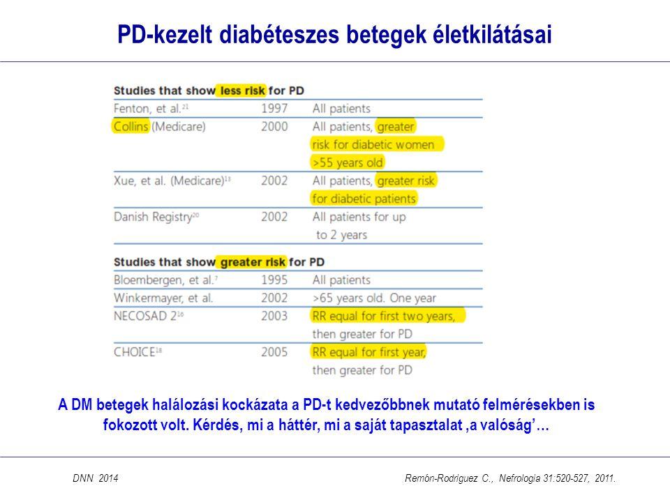PD-kezelt diabéteszes betegek életkilátásai DNN 2014 Remón-Rodriguez C., Nefrologia 31:520-527, 2011. A DM betegek halálozási kockázata a PD-t kedvező