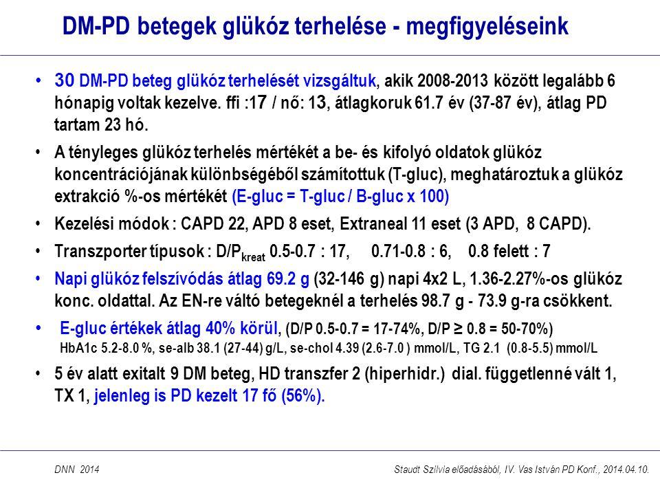 DM-PD betegek glükóz terhelése - megfigyeléseink •30 DM-PD beteg glükóz terhelését vizsgáltuk, akik 2008-2013 között legalább 6 hónapig voltak kezelve