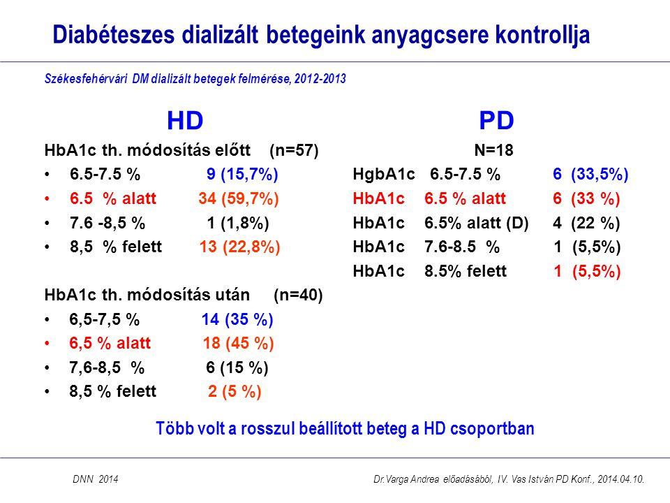 Diabéteszes dializált betegeink anyagcsere kontrollja DNN 2014 Több volt a rosszul beállított beteg a HD csoportban HD HbA1c th. módosítás előtt (n=57