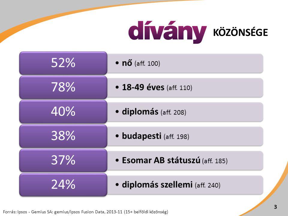 •nő (aff. 100) 52% •18-49 éves (aff. 110) 78% •diplomás (aff. 208) 40% •budapesti (aff. 198) 38% •Esomar AB státuszú (aff. 185) 37% •diplomás szellemi