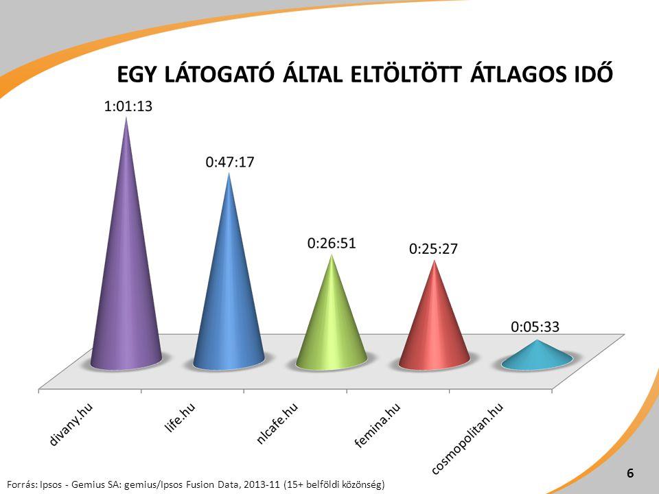 EGY LÁTOGATÓ ÁLTAL ELTÖLTÖTT ÁTLAGOS IDŐ 6 Forrás: Ipsos - Gemius SA: gemius/Ipsos Fusion Data, 2013-11 (15+ belföldi közönség)