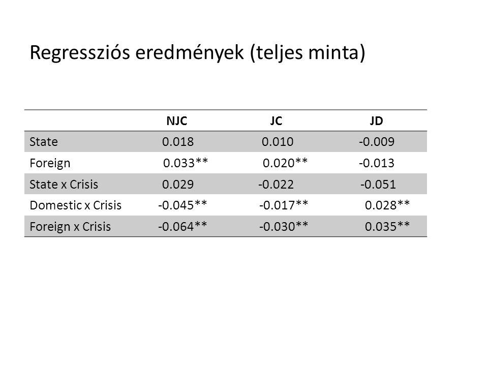 Regressziós eredmények (teljes minta) NJCJCJD State 0.018 0.010-0.009 Foreign 0.033** 0.020**-0.013 State x Crisis 0.029-0.022 -0.051 Domestic x Crisis -0.045** -0.017** 0.028** Foreign x Crisis -0.064** -0.030** 0.035**