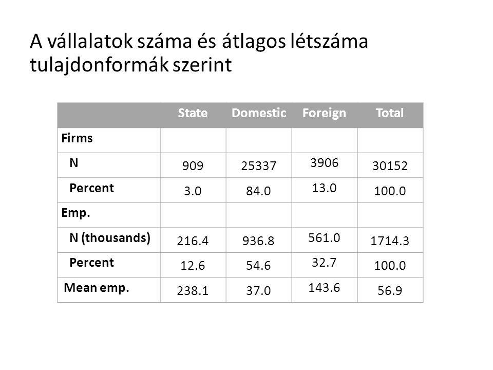 A vállalatok száma és átlagos létszáma tulajdonformák szerint StateDomesticForeignTotal Firms N 90925337 3906 30152 Percent 3.084.084.0 13.0 100.0 Emp.