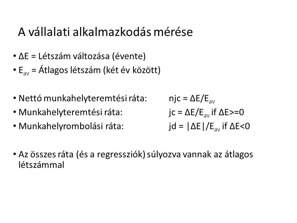 A vállalati alkalmazkodás mérése • ΔE = Létszám változása (évente) • E av = Átlagos létszám (két év között) • Nettó munkahelyteremtési ráta: njc = ΔE/E av • Munkahelyteremtési ráta: jc = ΔE/E av if ΔE>=0 • Munkahelyrombolási ráta: jd = |ΔE|/E av if ΔE<0 • Az összes ráta (és a regressziók) súlyozva vannak az átlagos létszámmal