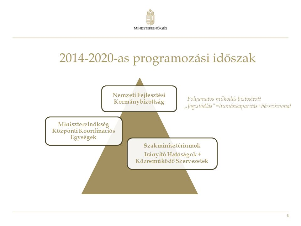 9 • A 2007-2013-as intézményrendszer eredményeinek továbbvitele – Magas szintű standardizáció – Teljes körű, valósidejű nyomon követhetőség • A 2007-2013-as intézményrendszer gyengeségeinek javítása – A szakpolitikai tervezés és végrehajtás egy kézbe kerül – A szakpolitikai végrehajtás és az operatív programok végrehajtásának felelőssége szintén egy kézbe kerül • Az egységesítés erősítése érdekében a központi koordináció a Miniszterelnökség szervezeti keretei között kerül kialakításra A központi koordináció kialakításának alapelvei